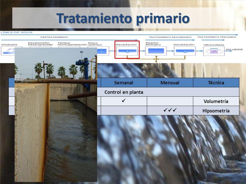 Tratamiento primario DiarioSemanalMensualTécnica Control en planta Consumo FeCl 3 Volumetría Espesor manto Hipsometría