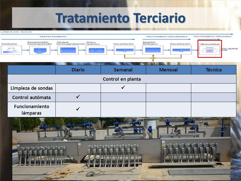 Tratamiento Terciario DiarioSemanalMensualTécnica Control en planta Limpieza de sondas Control autómata Funcionamiento lámparas