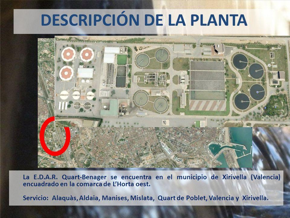 DESCRIPCIÓN DE LA PLANTA 60.000 m 3 /día300.000 hab. equivalentes 2.300 kW 98% S.S. 96% DQO 97% DBO