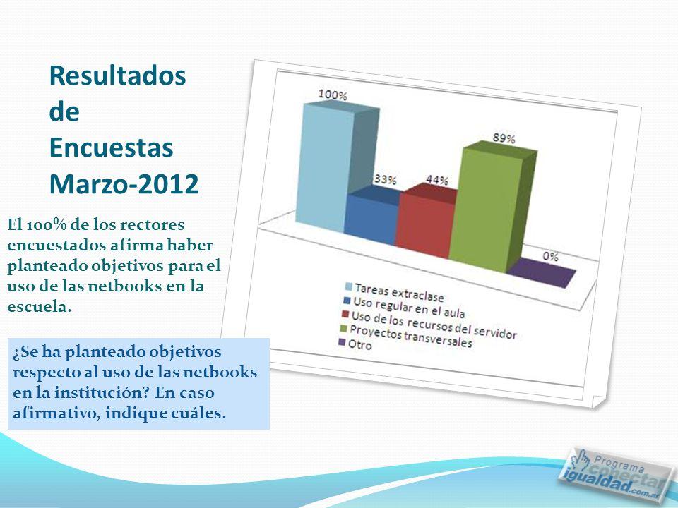 Resultados de Encuestas Marzo-2012 El 100% de los rectores encuestados afirma haber planteado objetivos para el uso de las netbooks en la escuela.