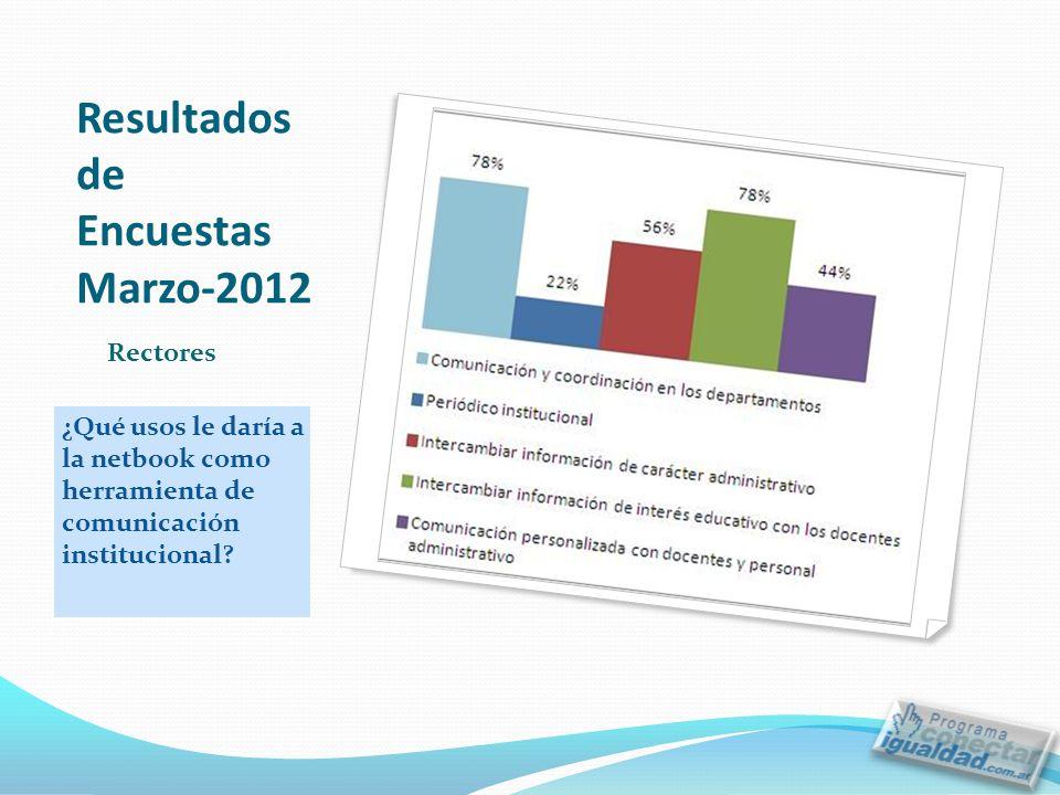 Resultados de Encuestas Marzo-2012 ¿Qué usos le daría a la netbook como herramienta de comunicación institucional.