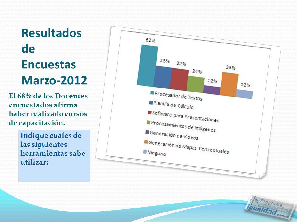 Resultados de Encuestas Marzo-2012 Indique cuáles de las siguientes herramientas sabe utilizar: El 68% de los Docentes encuestados afirma haber realizado cursos de capacitación.