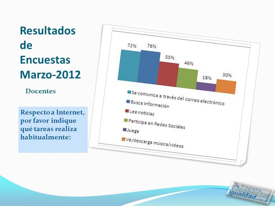Resultados de Encuestas Marzo-2012 Respecto a Internet, por favor indique qué tareas realiza habitualmente: Docentes