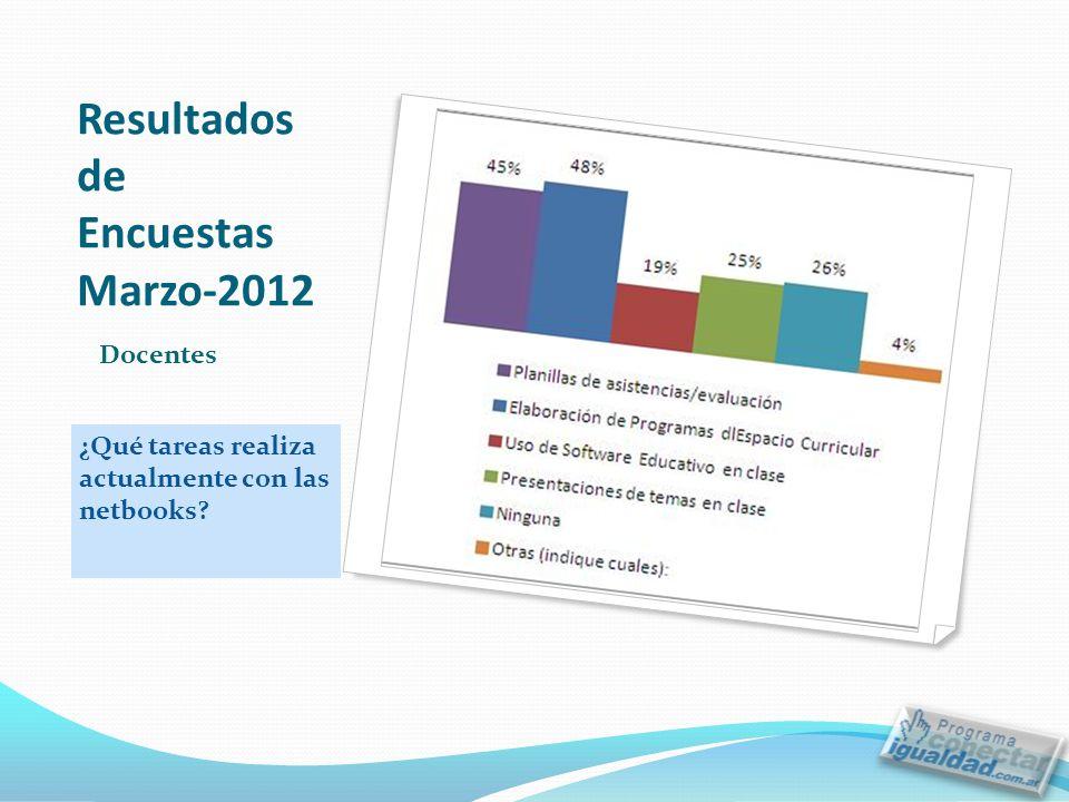 Resultados de Encuestas Marzo-2012 ¿Qué tareas realiza actualmente con las netbooks? Docentes