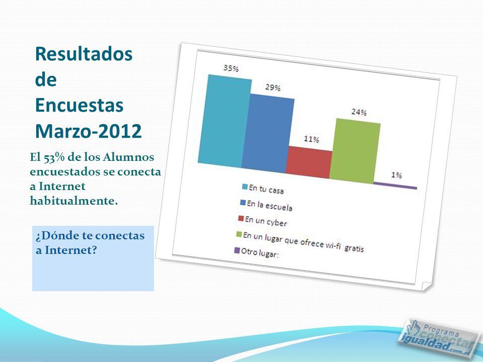 Resultados de Encuestas Marzo-2012 ¿Dónde te conectas a Internet.