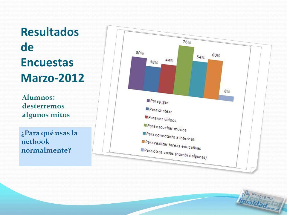Resultados de Encuestas Marzo-2012 ¿Para qué usas la netbook normalmente.