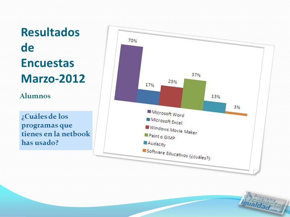 Resultados de Encuestas Marzo-2012 ¿Cuáles de los programas que tienes en la netbook has usado.