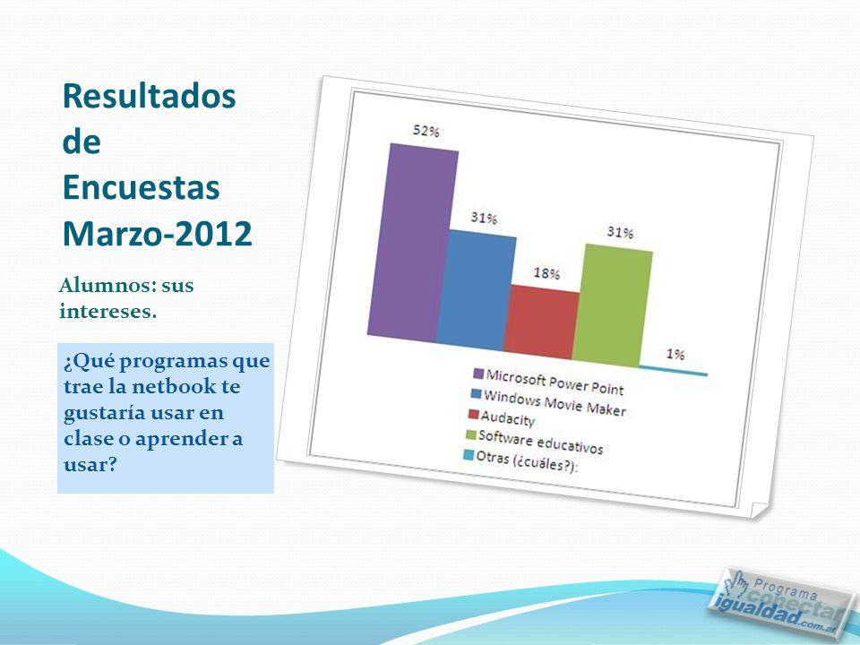 Resultados de Encuestas Marzo-2012 ¿Qué programas que trae la netbook te gustaría usar en clase o aprender a usar.