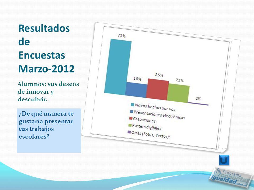 Resultados de Encuestas Marzo-2012 ¿De qué manera te gustaría presentar tus trabajos escolares.