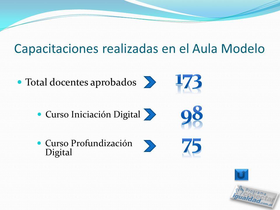 Capacitaciones realizadas en el Aula Modelo Total docentes aprobados Curso Profundización Digital Curso Iniciación Digital