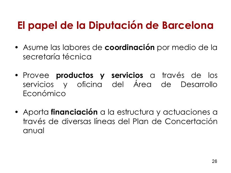 26 El papel de la Diputación de Barcelona Asume las labores de coordinación por medio de la secretaría técnica Provee productos y servicios a través de los servicios y oficina del Área de Desarrollo Económico Aporta financiación a la estructura y actuaciones a través de diversas líneas del Plan de Concertación anual