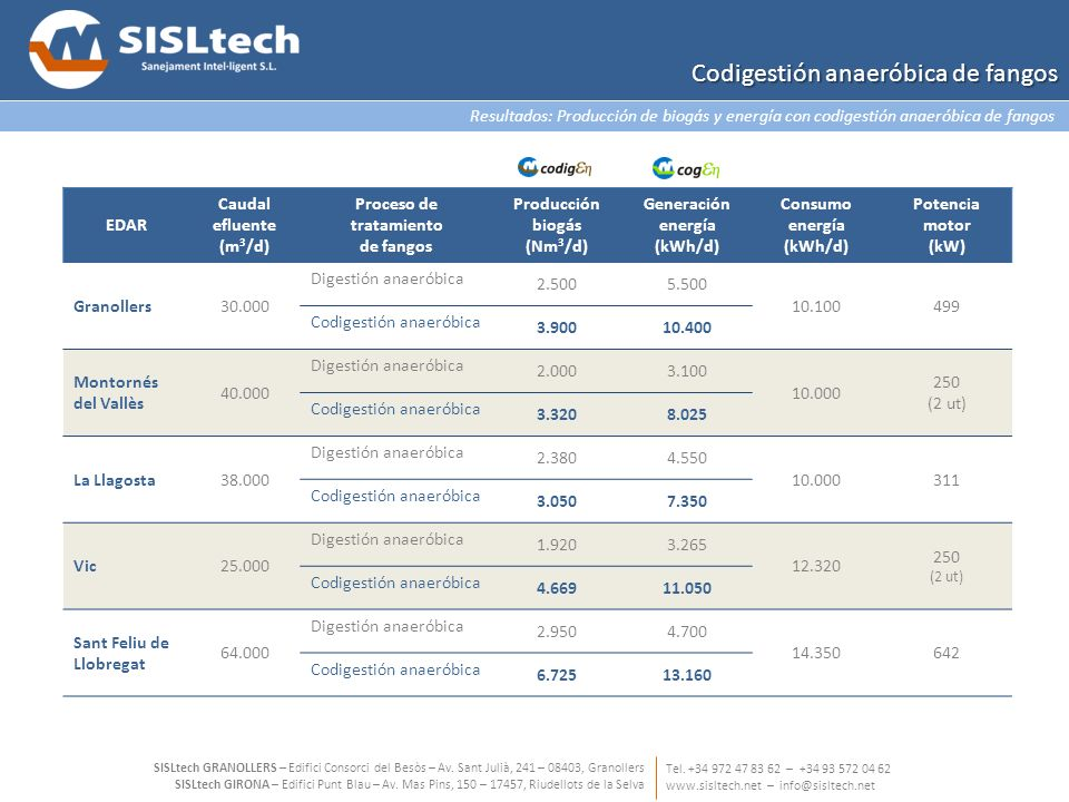 Resultados: Producción de biogás y energía con codigestión anaeróbica de fangos Tel. +34 972 47 83 62 – +34 93 572 04 62 www.sisltech.net – info@sislt