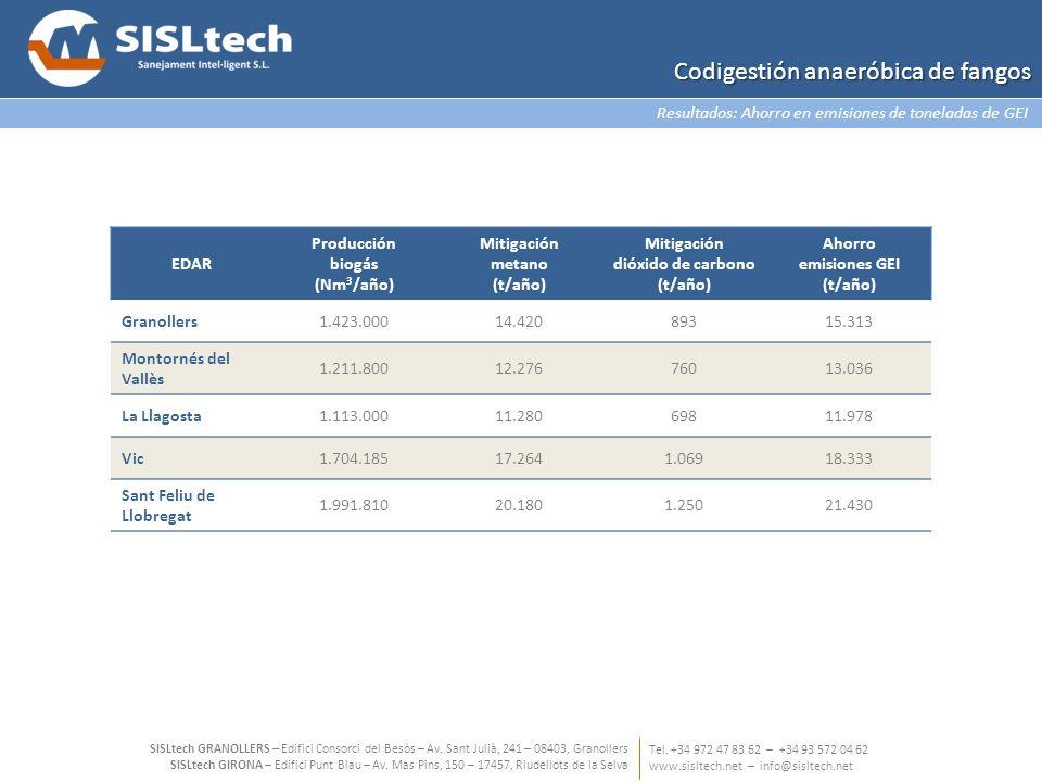 Resultados: Ahorro en emisiones de toneladas de GEI Tel. +34 972 47 83 62 – +34 93 572 04 62 www.sisltech.net – info@sisltech.net SISLtech GRANOLLERS