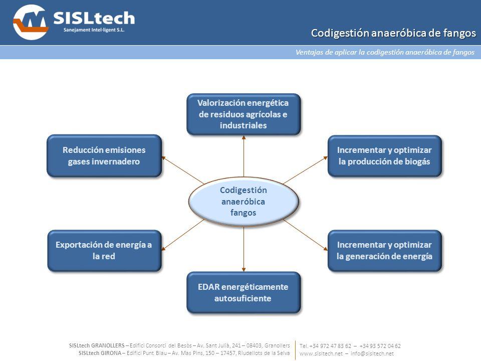 Codigestión anaeróbica de fangos Valorización energética de residuos agrícolas e industriales Incrementar y optimizar la producción de biogás Exportac