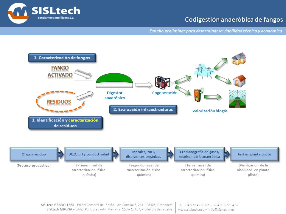 Resultados: Producción de biogás y energía con codigestión anaeróbica de fangos Tel.