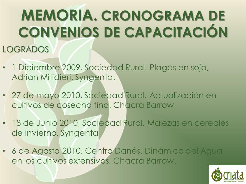 MEMORIA. CRONOGRAMA DE CONVENIOS DE CAPACITACIÓN LOGRADOS 1 Diciembre 2009.