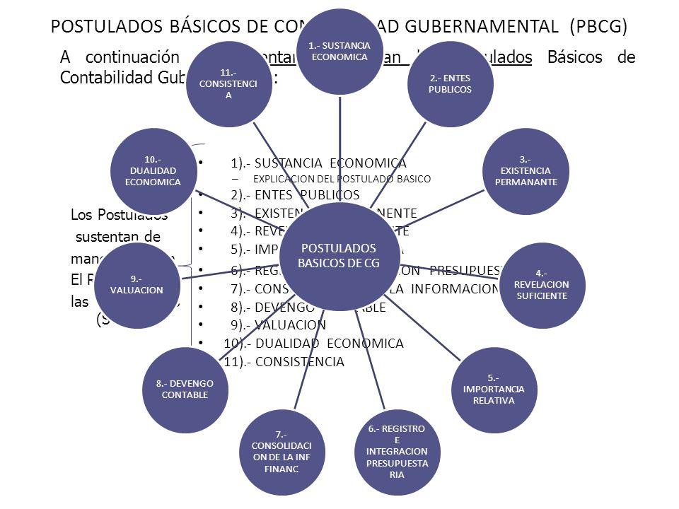 POSTULADOS BÁSICOS DE CONTABILIDAD GUBERNAMENTAL (PBCG) 1).- SUSTANCIA ECONOMICA – EXPLICACION DEL POSTULADO BASICO 2).- ENTES PUBLICOS 3).- EXISTENCI
