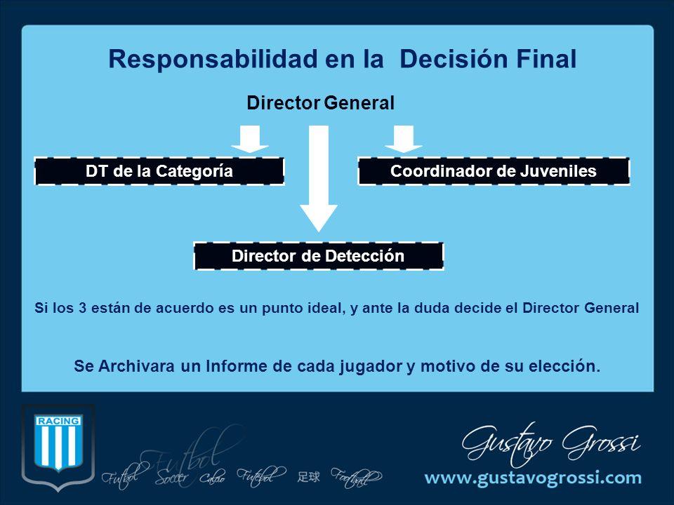 Responsabilidad en la Decisión Final Director General DT de la Categoría Director de Detección Coordinador de Juveniles Si los 3 están de acuerdo es u