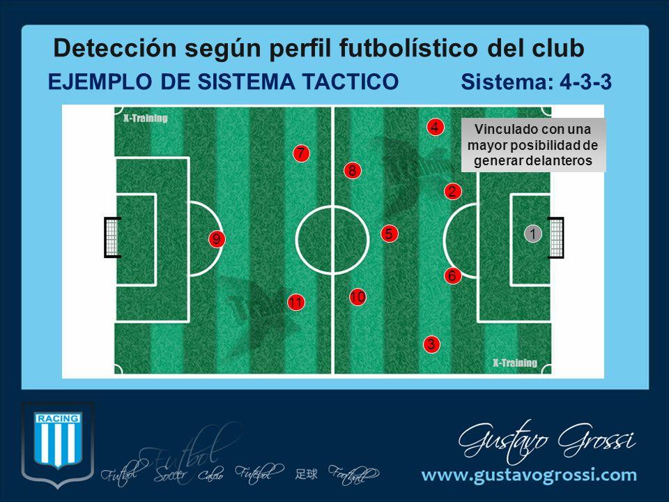 EJEMPLO DE SISTEMA TACTICO Sistema: 4-3-3 2 4 3 8 6 10 51 7 9 11 Detección según perfil futbolístico del club Vinculado con una mayor posibilidad de g