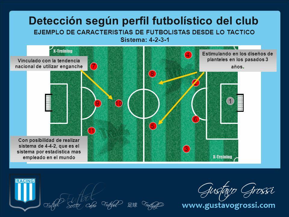 EJEMPLO DE CARACTERISTIAS DE FUTBOLISTAS DESDE LO TACTICO Sistema: 4-2-3-1 2 4 3 8 6 10 5 1 7 9 11 Detección según perfil futbolístico del club Con po