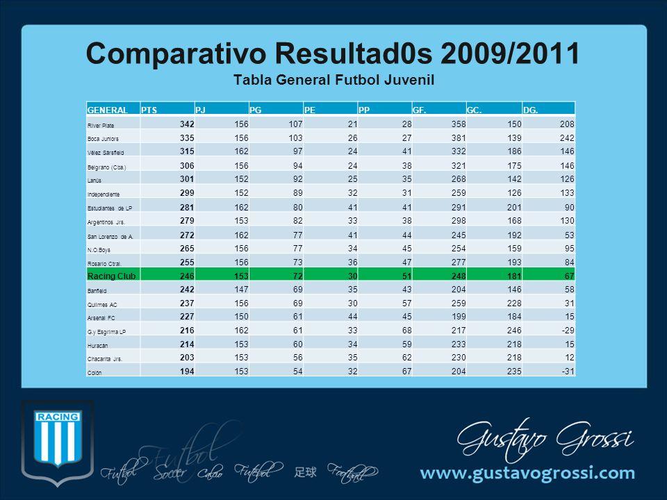 Comparativo Resultad0s 2009/2011 Tabla General Futbol Juvenil GENERALPTSPJPGPEPPGF.GC.DG. River Plate 3421561072128358150208 Boca Juniors 335156103262