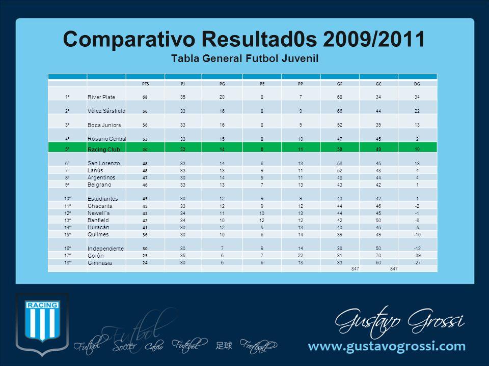 Comparativo Resultad0s 2009/2011 Tabla General Futbol Juvenil PTSPJPGPEPPGFGCDG 1º River Plate 68 3520876834 2º Vélez Sársfield 56 331689664422 3º Boc