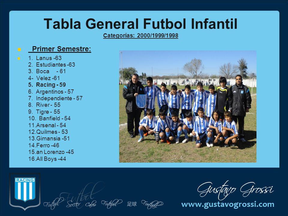 Tabla General Futbol Infantil Categorías: 2000/1999/1998 Primer Semestre: 1. Lanus -63 2. Estudiantes -63 3. Boca - 61 4- Velez -61 5. Racing - 59 6.