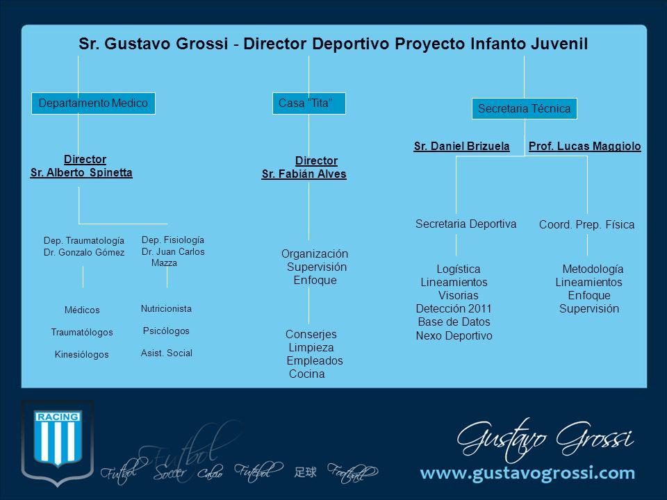 Futbol Juvenil Coord.Tec - Tact Miguel Colombatti Futbol Infantil Coord.