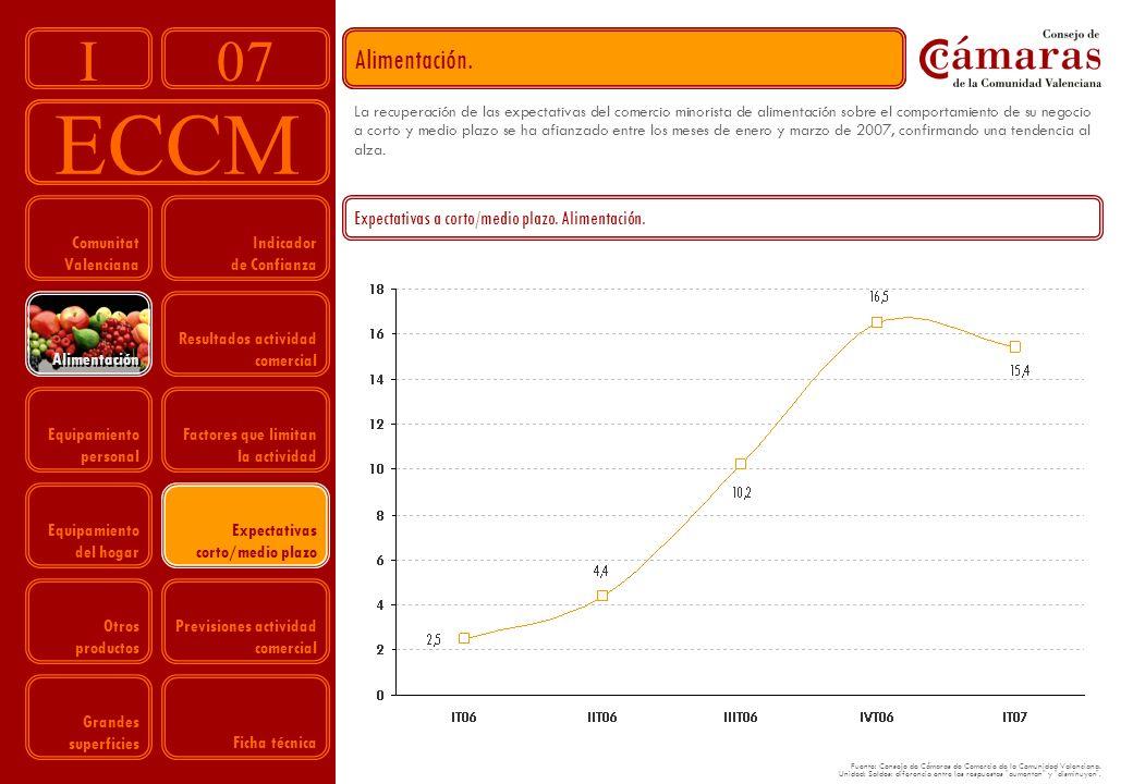 07 ECCM I Indicador de Confianza Resultados actividad comercial Factores que limitan la actividad Expectativas corto/medio plazo Previsiones actividad comercial Comunitat Valenciana Equipamiento personal Equipamiento del hogar Otros productos Grandes superficies Alimentación.