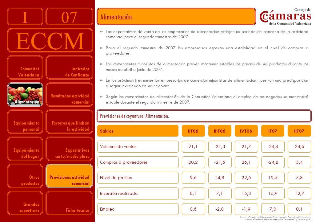 07 ECCM I Fuente: Consejo de Cámaras de Comercio de la Comunidad Valenciana.