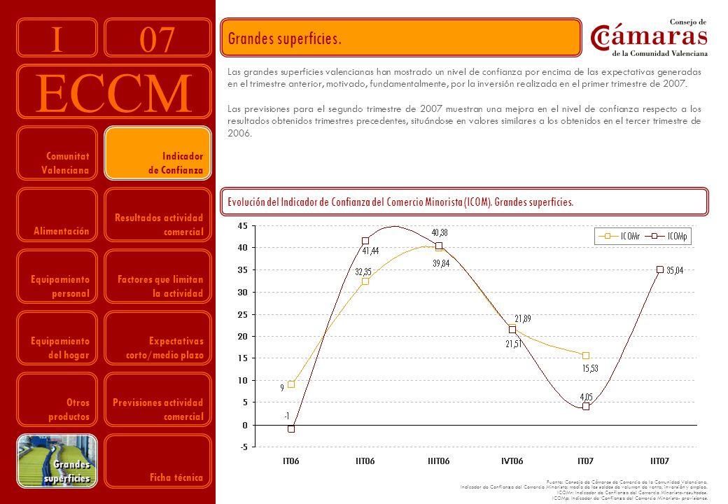 07 ECCM I Evolución del Indicador de Confianza del Comercio Minorista (ICOM).