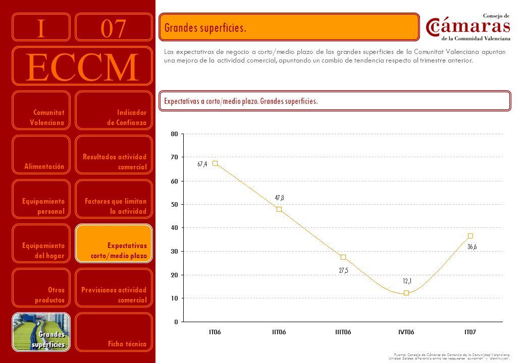 07 ECCM I Indicador de Confianza Resultados actividad comercial Factores que limitan la actividad Expectativas corto/medio plazo Previsiones actividad comercial Comunitat Valenciana Alimentación Equipamiento personal Equipamiento del hogar Otros productos Grandes superficies.
