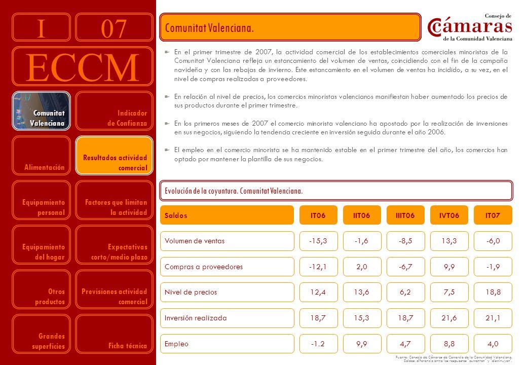 07 ECCM I Volumen de ventas-15,3-1,6-8,513,3-6,0 Compras a proveedores-12,12,0-6,79,9-1,9 Nivel de precios12,413,66,27,518,8 Inversión realizada18,715,318,721,621,1 Empleo-1.29,94,78,84,0 Indicador de Confianza Resultados actividad comercial Factores que limitan la actividad Expectativas corto/medio plazo Previsiones actividad comercial Comunitat Valenciana Comunitat Valenciana Alimentación Equipamiento personal Equipamiento del hogar Otros productos Grandes superficies Comunitat Valenciana.