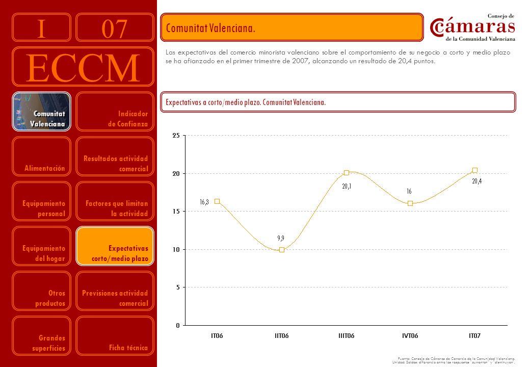07 ECCM I Indicador de Confianza Resultados actividad comercial Factores que limitan la actividad Expectativas corto/medio plazo Previsiones actividad comercial Comunitat Valenciana Comunitat Valenciana Alimentación Equipamiento personal Equipamiento del hogar Otros productos Grandes superficies Comunitat Valenciana.