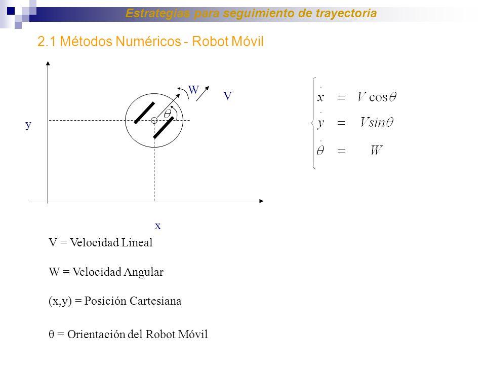V = Velocidad Lineal W = Velocidad Angular (x,y) = Posición Cartesiana θ = Orientación del Robot Móvil V W x y 2.1 Métodos Numéricos - Robot Móvil Estrategias para seguimiento de trayectoria