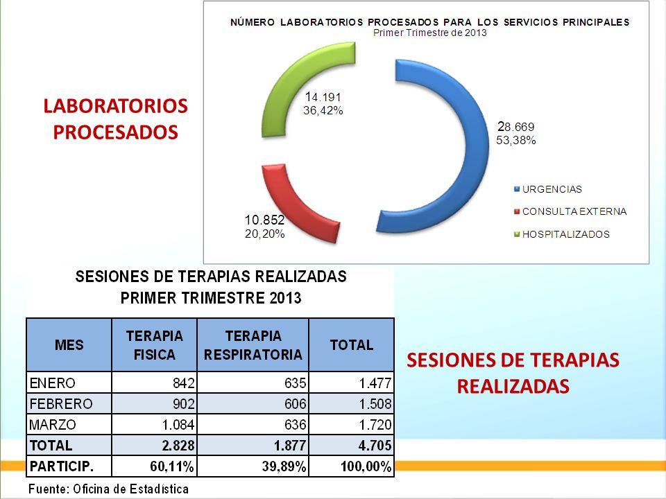 LABORATORIOS PROCESADOS SESIONES DE TERAPIAS REALIZADAS