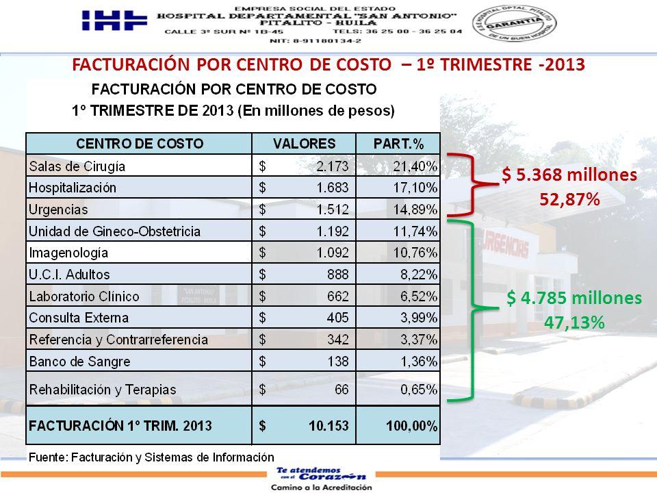FACTURACIÓN POR CENTRO DE COSTO – 1º TRIMESTRE -2013 $ 5.368 millones 52,87% $ 4.785 millones 47,13%