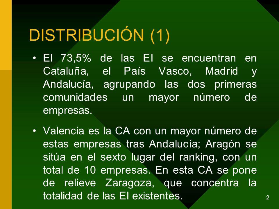 DISTRIBUCIÓN (1) El 73,5% de las EI se encuentran en Cataluña, el País Vasco, Madrid y Andalucía, agrupando las dos primeras comunidades un mayor número de empresas.
