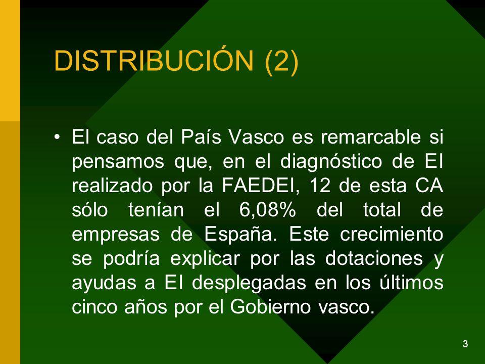 DISTRIBUCIÓN (2) El caso del País Vasco es remarcable si pensamos que, en el diagnóstico de EI realizado por la FAEDEI, 12 de esta CA sólo tenían el 6,08% del total de empresas de España.