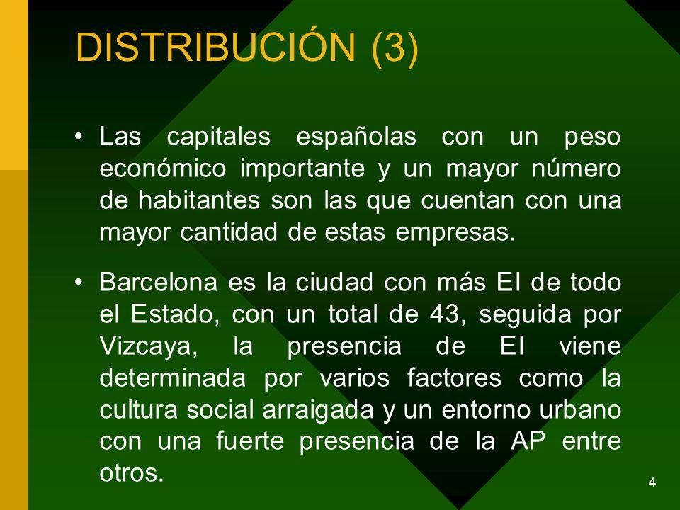 DISTRIBUCIÓN (3) Las capitales españolas con un peso económico importante y un mayor número de habitantes son las que cuentan con una mayor cantidad de estas empresas.