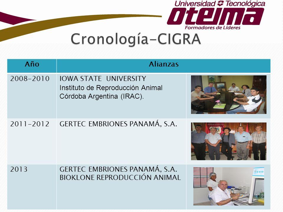 AñoAlianzas 2008-2010IOWA STATE UNIVERSITY Instituto de Reproducción Animal Córdoba Argentina (IRAC). 2011-2012GERTEC EMBRIONES PANAMÁ, S.A. 2013GERTE