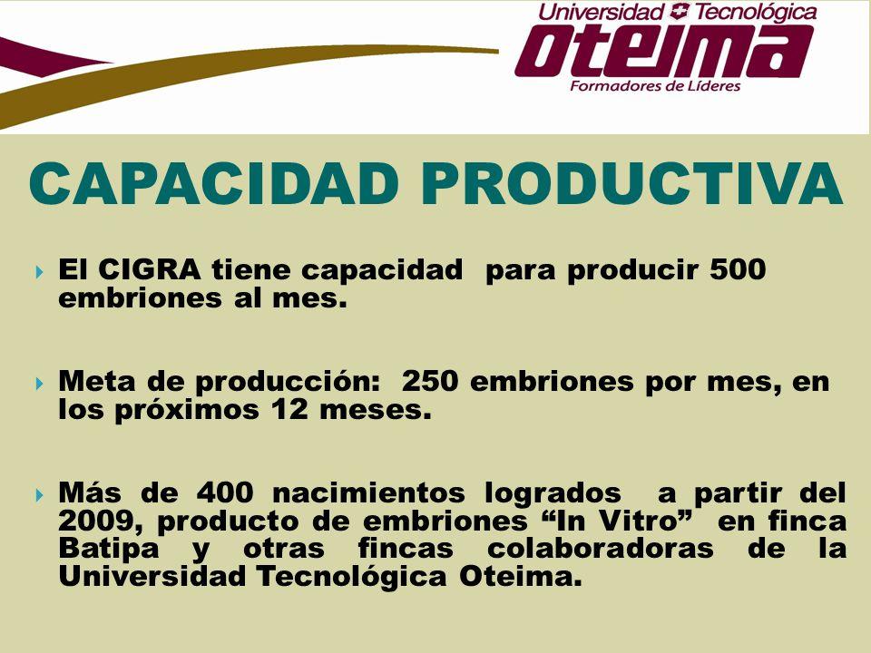 El CIGRA tiene capacidad para producir 500 embriones al mes. Meta de producción: 250 embriones por mes, en los próximos 12 meses. Más de 400 nacimient