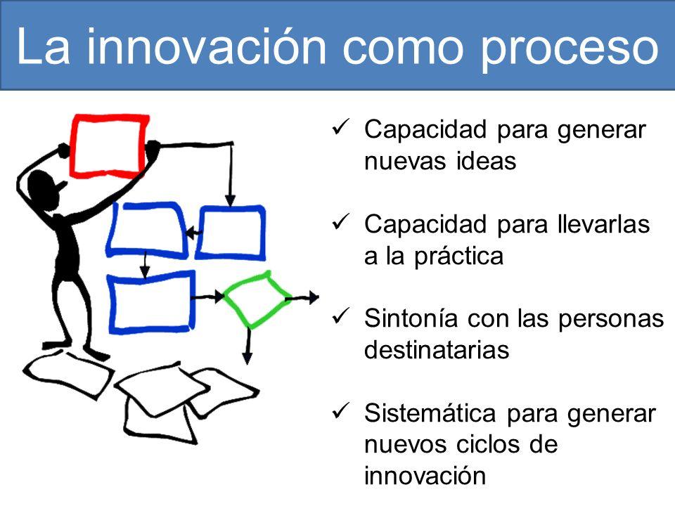 La innovación como proceso Capacidad para generar nuevas ideas Capacidad para llevarlas a la práctica Sintonía con las personas destinatarias Sistemática para generar nuevos ciclos de innovación