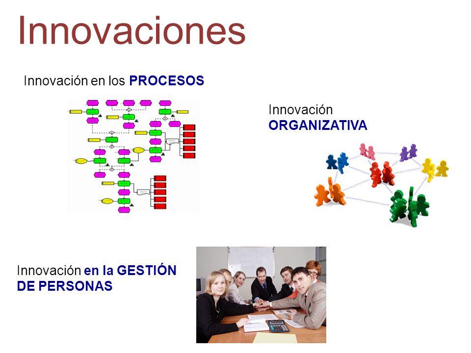 Innovación en los PROCESOS Innovación ORGANIZATIVA Innovaciones Innovación en la GESTIÓN DE PERSONAS