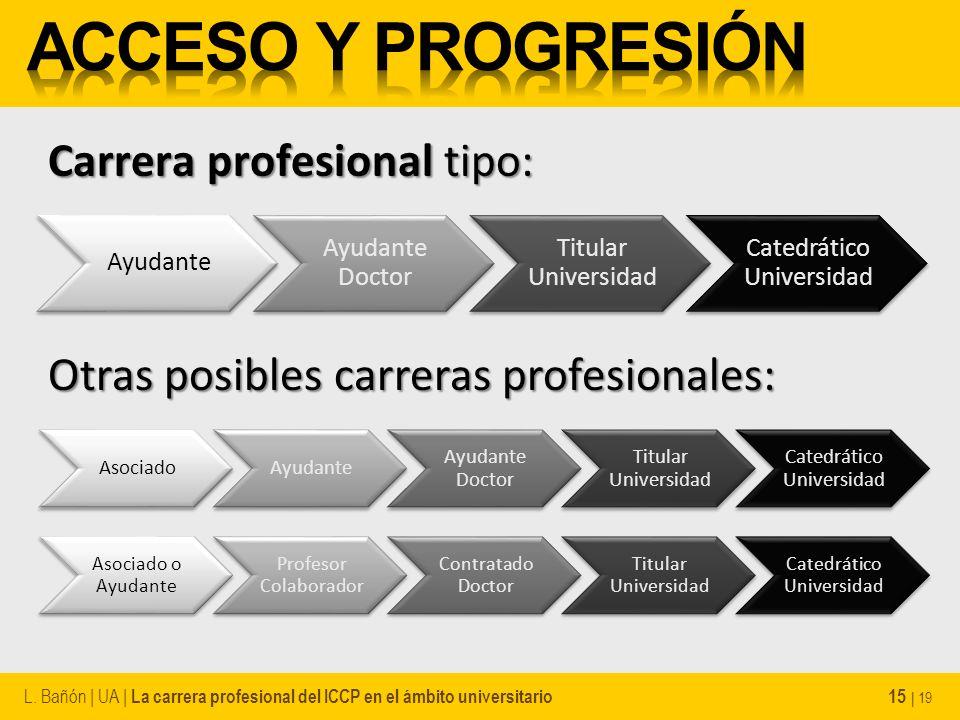 Carrera profesional tipo: L. Bañón | UA | La carrera profesional del ICCP en el ámbito universitario 15 | 19 Ayudante Ayudante Doctor Titular Universi