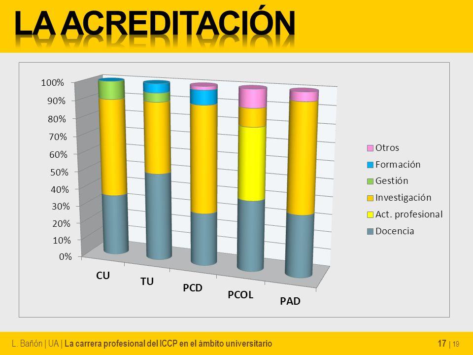 L. Bañón | UA | La carrera profesional del ICCP en el ámbito universitario 17 | 19