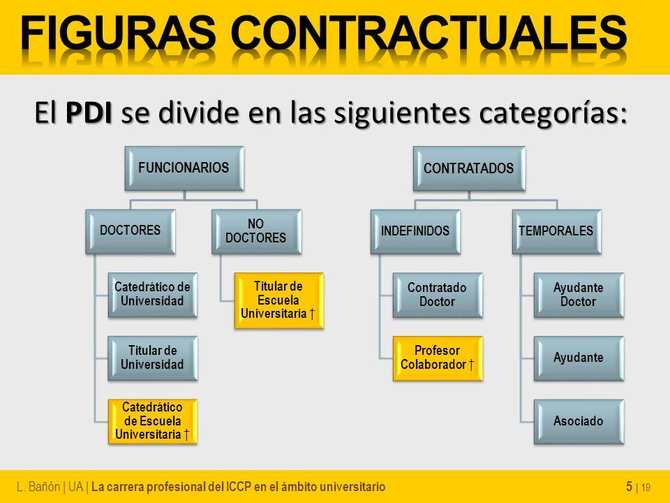 El PDI se divide en las siguientes categorías: L. Bañón | UA | La carrera profesional del ICCP en el ámbito universitario 5 | 19 FUNCIONARIOS DOCTORES