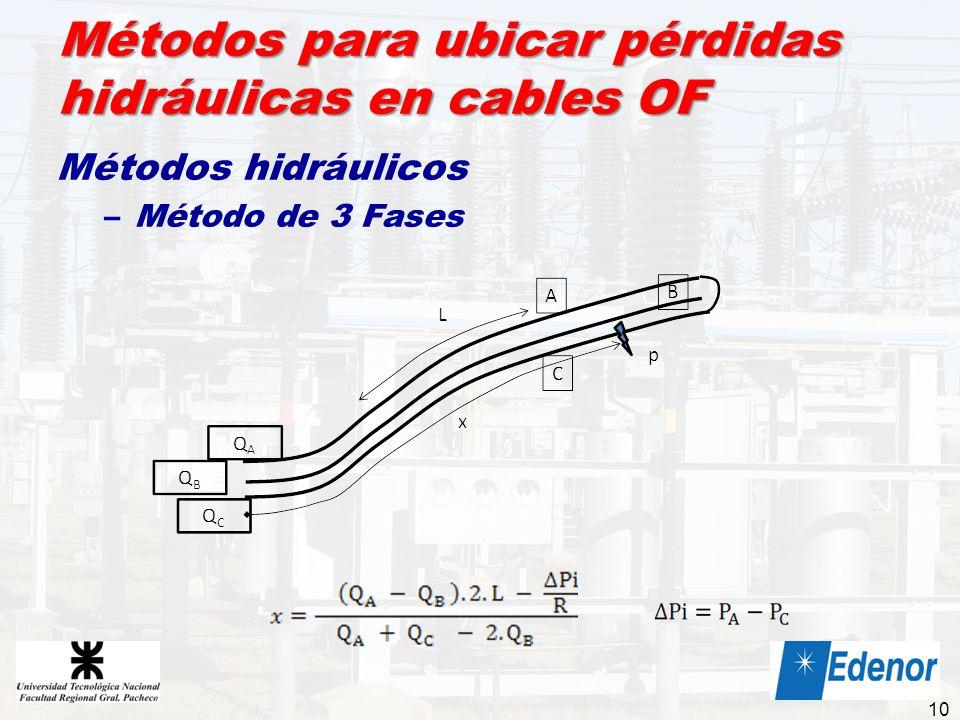 Métodos para ubicar pérdidas hidráulicas en cables OF Métodos hidráulicos –Método de 3 Fases 10