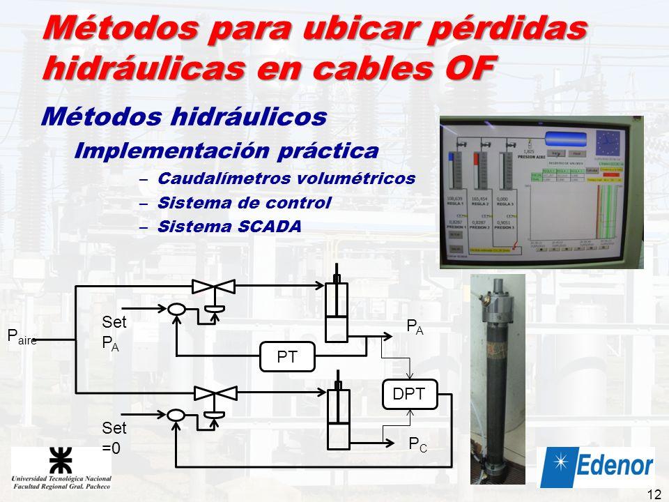 Métodos para ubicar pérdidas hidráulicas en cables OF Métodos hidráulicos Implementación práctica –Caudalímetros volumétricos –Sistema de control –Sis
