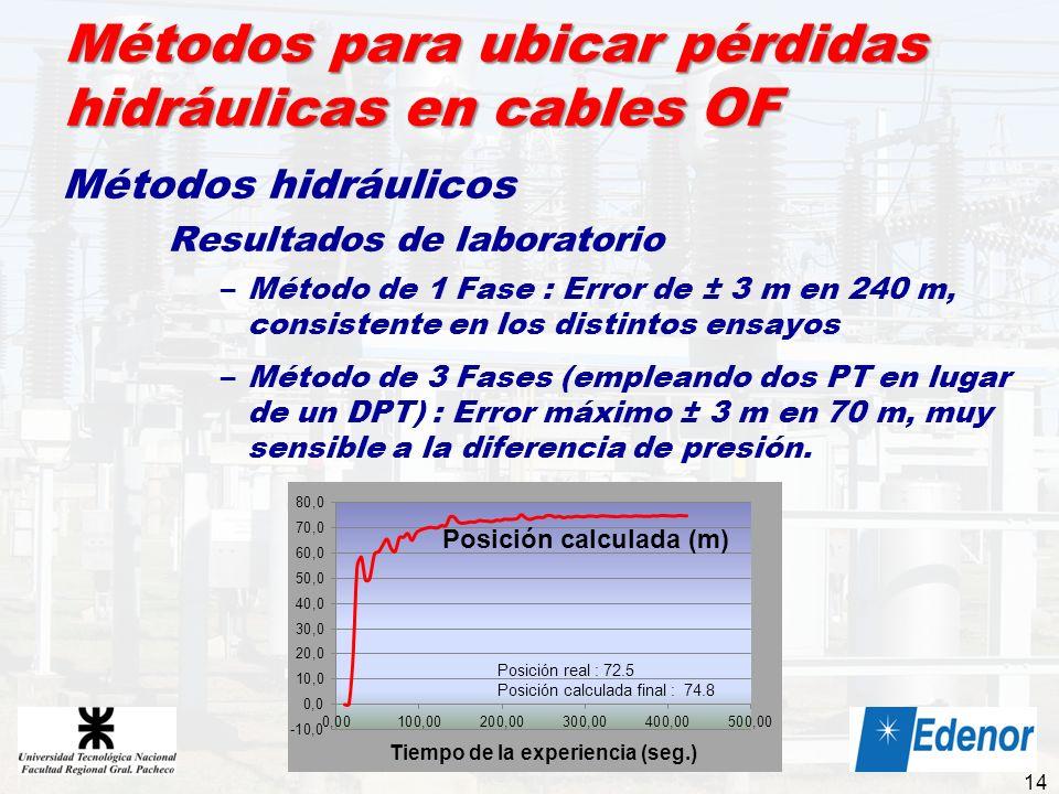 Métodos para ubicar pérdidas hidráulicas en cables OF Métodos hidráulicos Resultados de laboratorio –Método de 1 Fase : Error de ± 3 m en 240 m, consi
